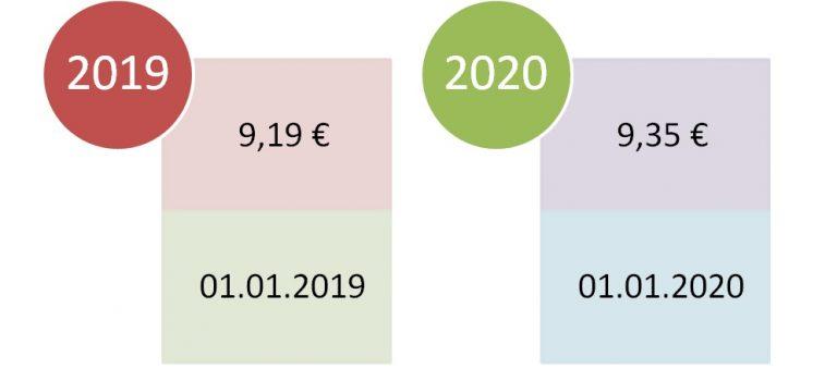Gesetzlicher Mindestlohn steigt 2019 auf 9,19 €